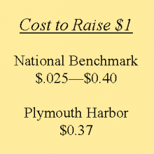 Cost to Raise
